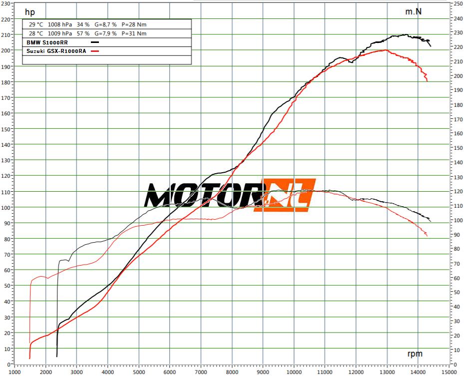 Dyno 2020 BMW S1000RR Suzuki GSX-R1000RA