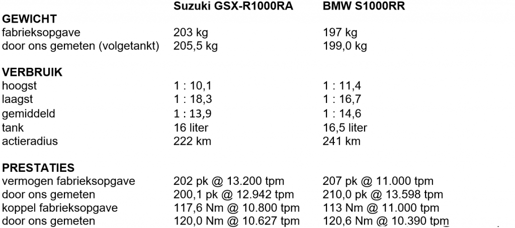 2020 BMW S1000RR Suzuki GSX-R1000RA