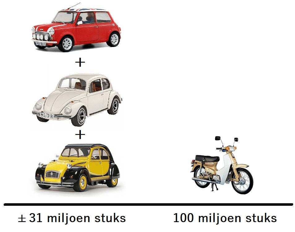 Mini, Kever en 2CV vs Honda Cub
