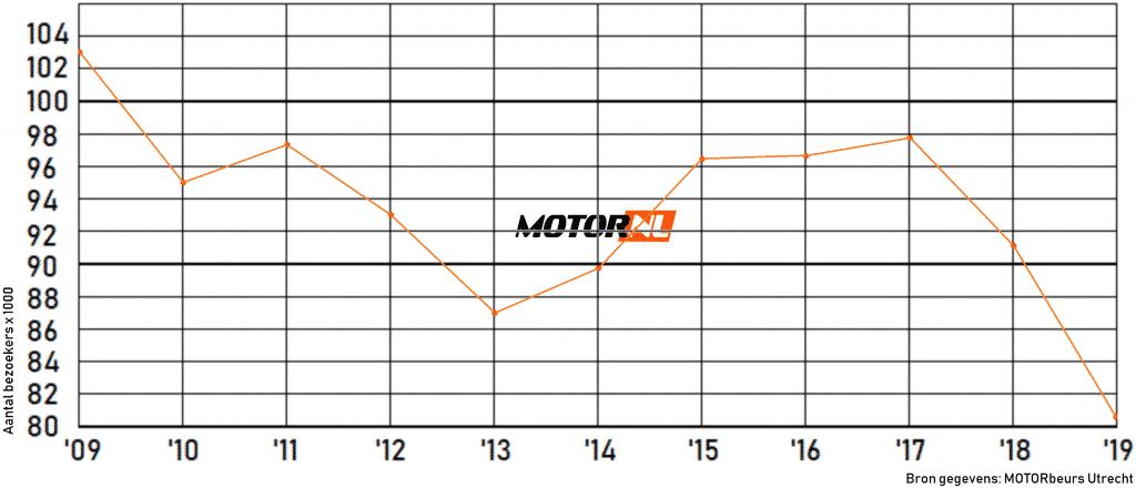 MOTORbeurs - Bezoekers 2009 - 2019