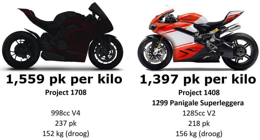 Ducati Project 1708 vs Ducati Project 1408