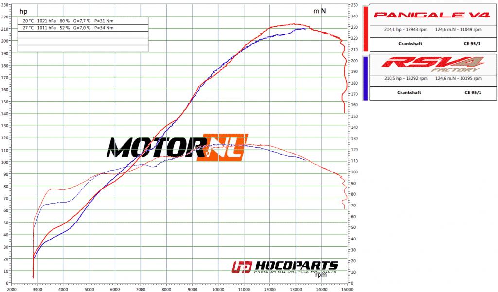 Dyno Ducati Panigale V4S Corse vs Aprilia RSV4 1100 Factory