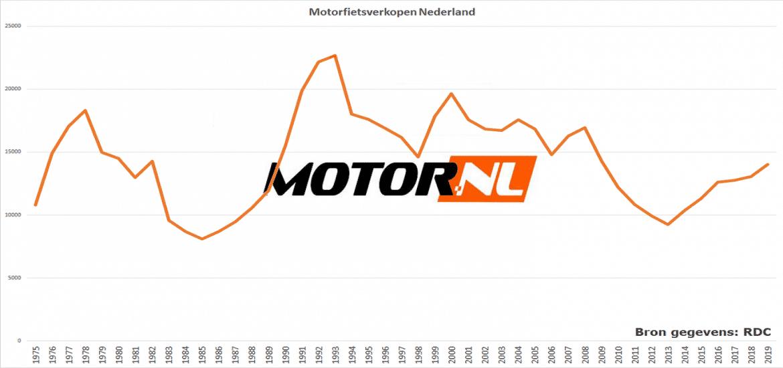Motorfietsverkoop tot en met 2019