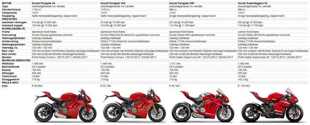 Ducati Superleggera V4 familie